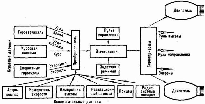 Структурная схема автопилота.