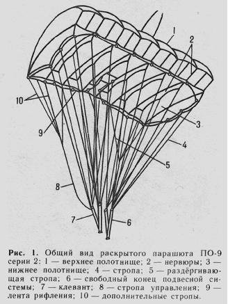 Схема раскрытия парашюта ПО-9